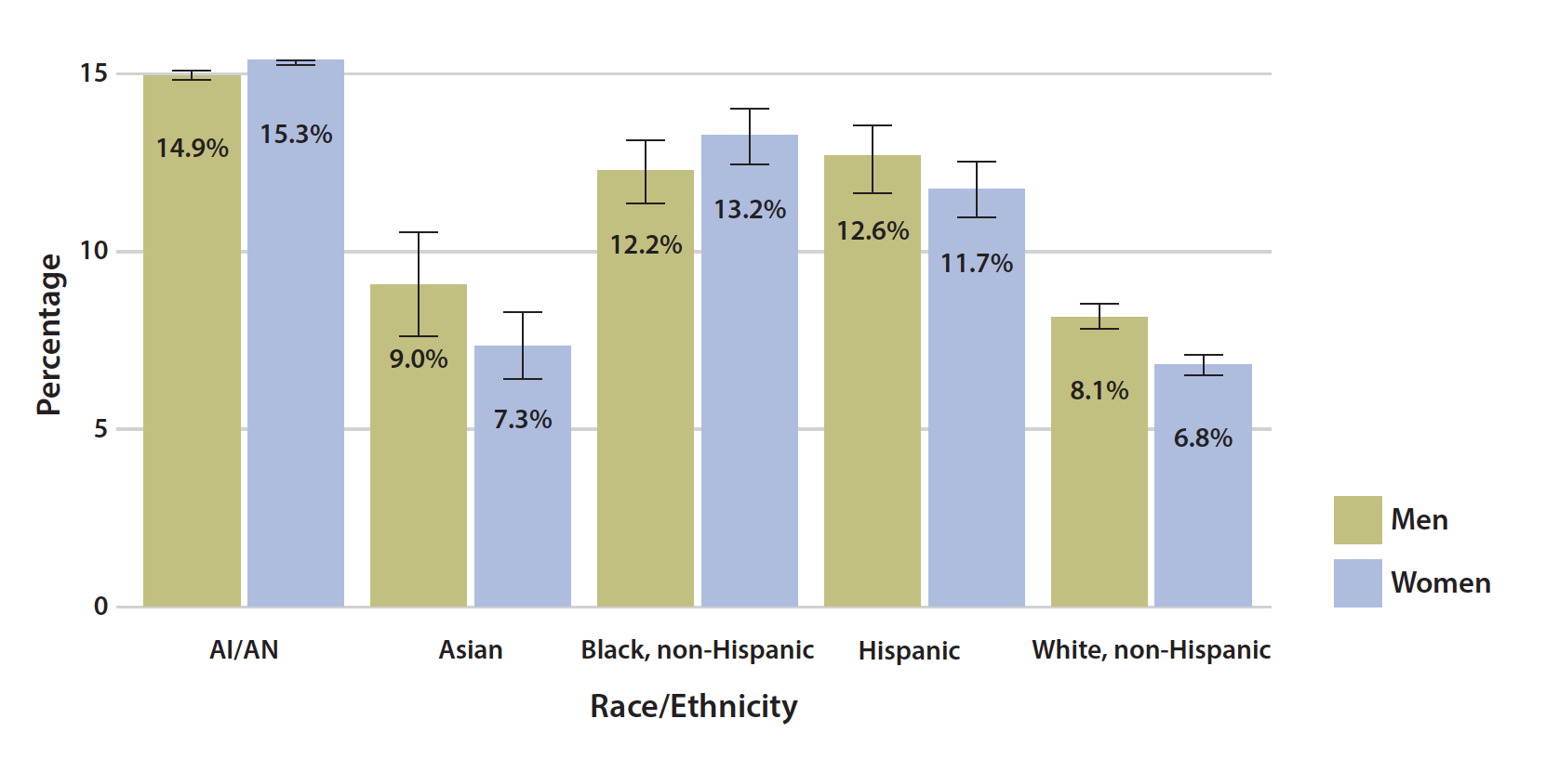 Diabetes prevalence by ethnicity