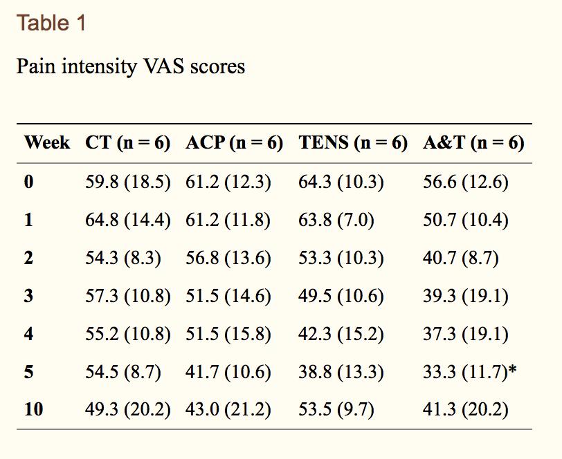 VAS scores, e-stim